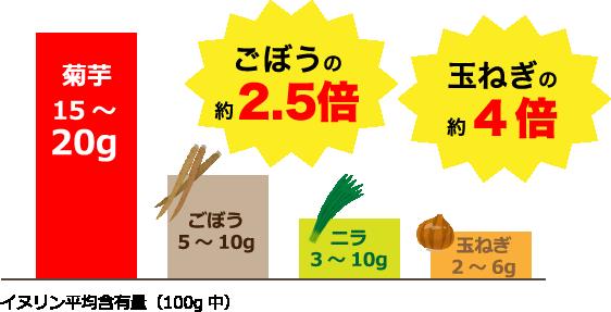 ごぼうの約2.5倍 玉ねぎの約4倍